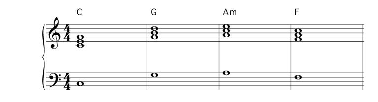 Ivviiv Chord Progression In Pop Music Learn Pop Songs